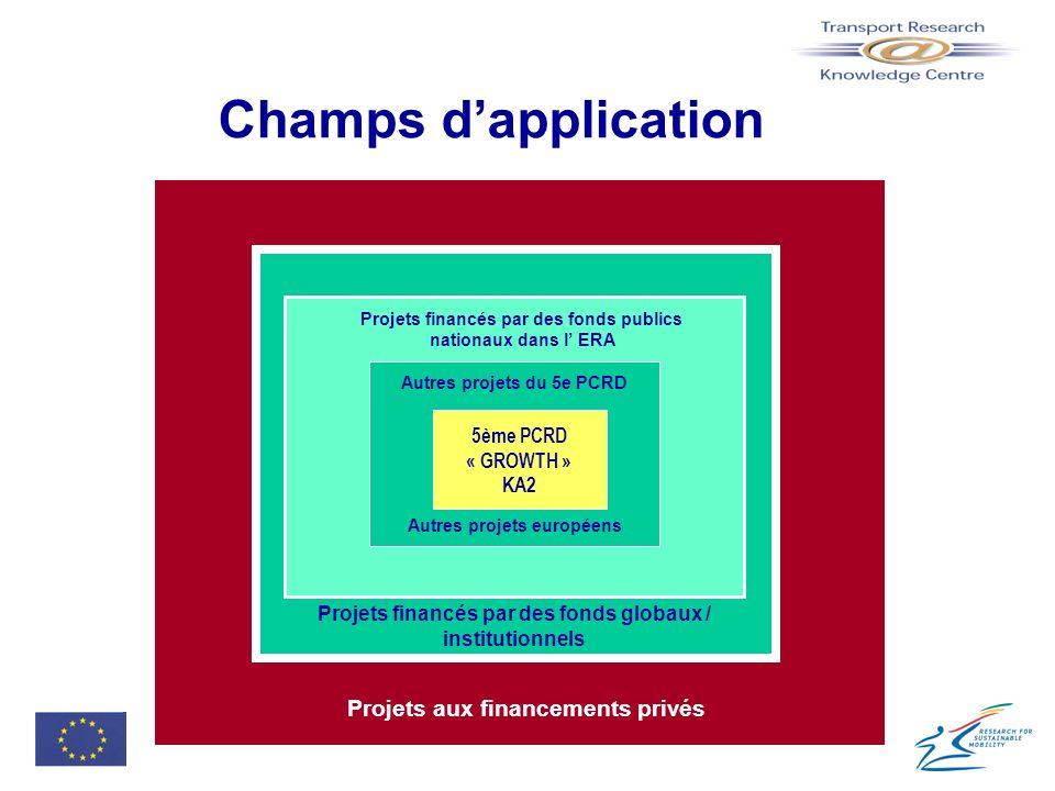 Champs d'application Projets aux financements privés 5ème PCRD