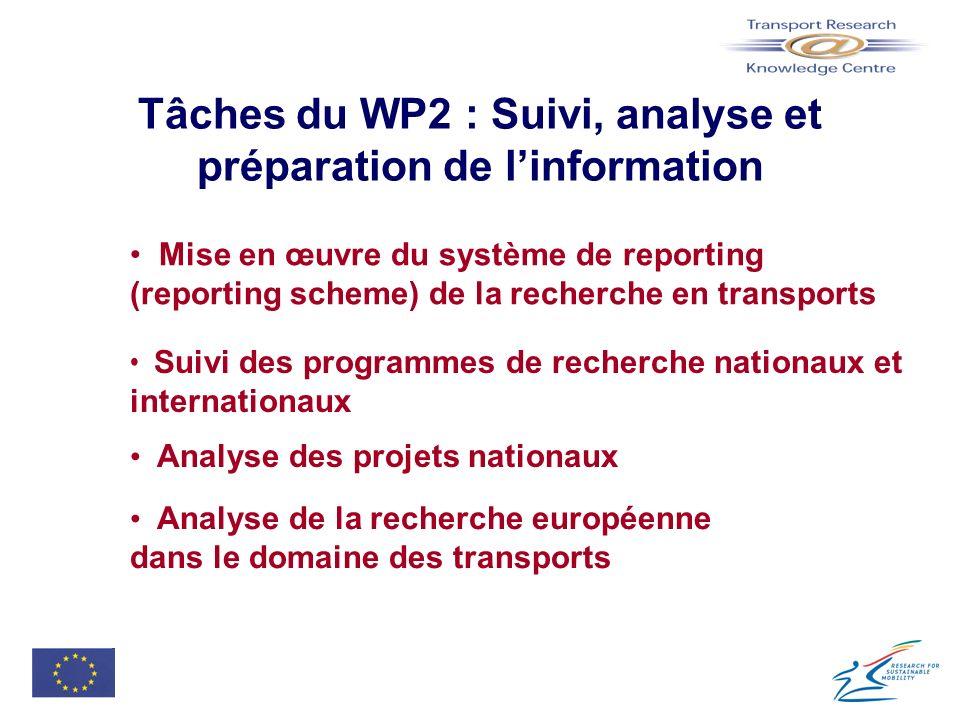 Tâches du WP2 : Suivi, analyse et préparation de l'information