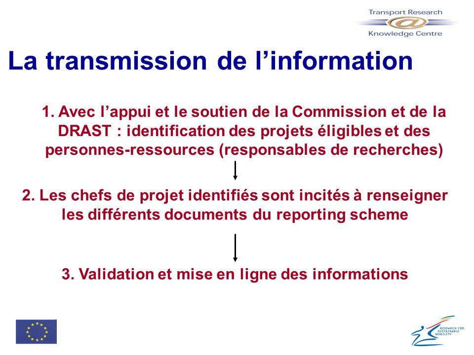La transmission de l'information