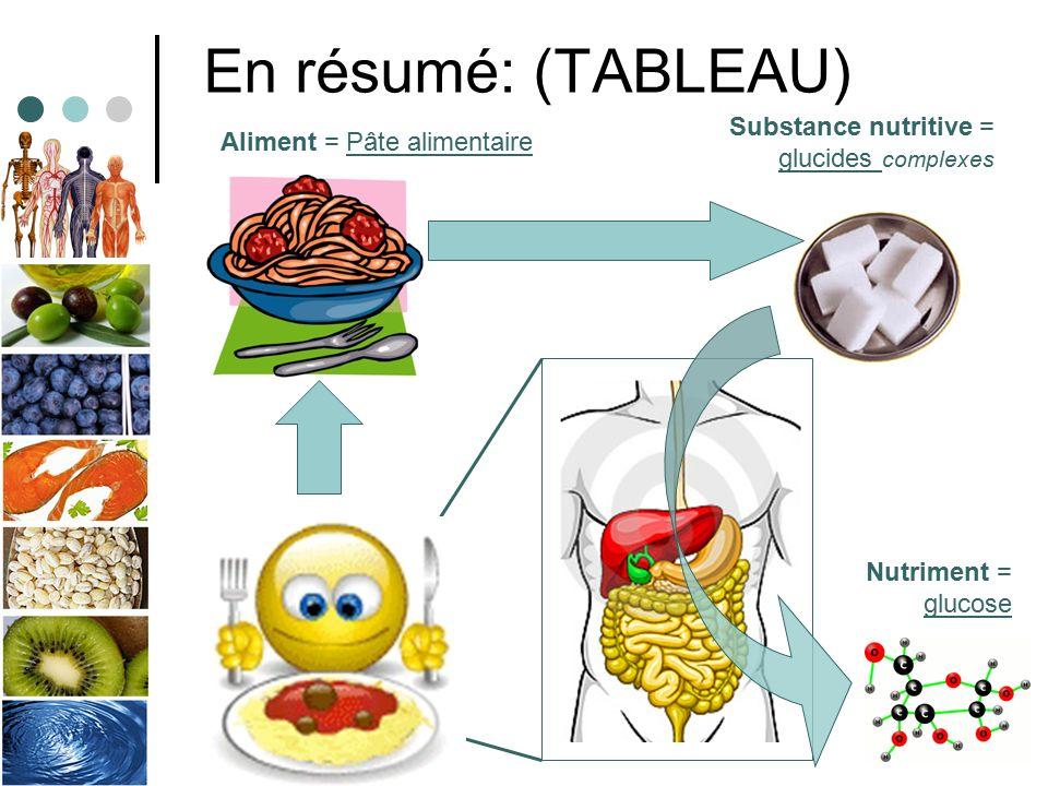 Chapitre 9 l alimentation ppt t l charger - Aliments faibles en glucides ...