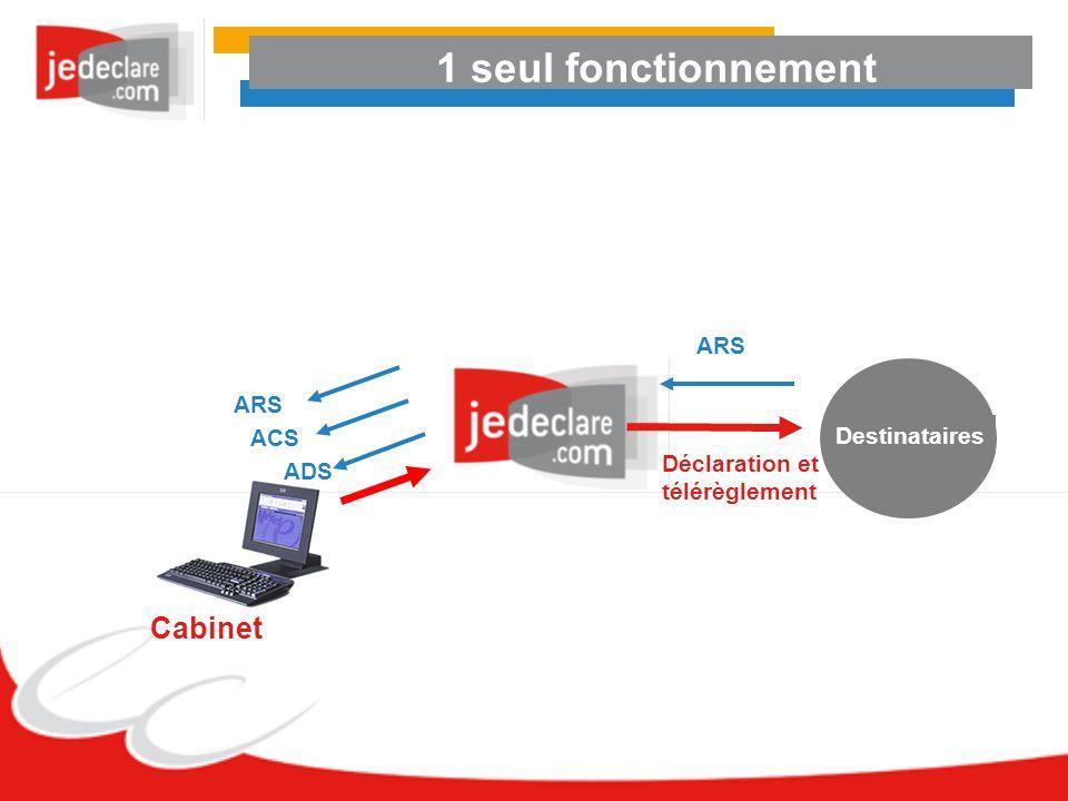1 seul fonctionnement Cabinet ARS ARS ACS Destinataires