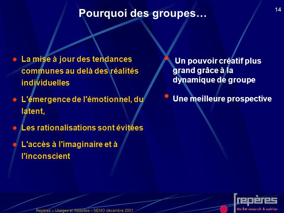 Pourquoi des groupes…La mise à jour des tendances communes au delà des réalités individuelles. L émergence de l émotionnel, du latent,