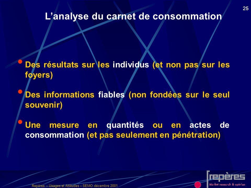 L'analyse du carnet de consommation