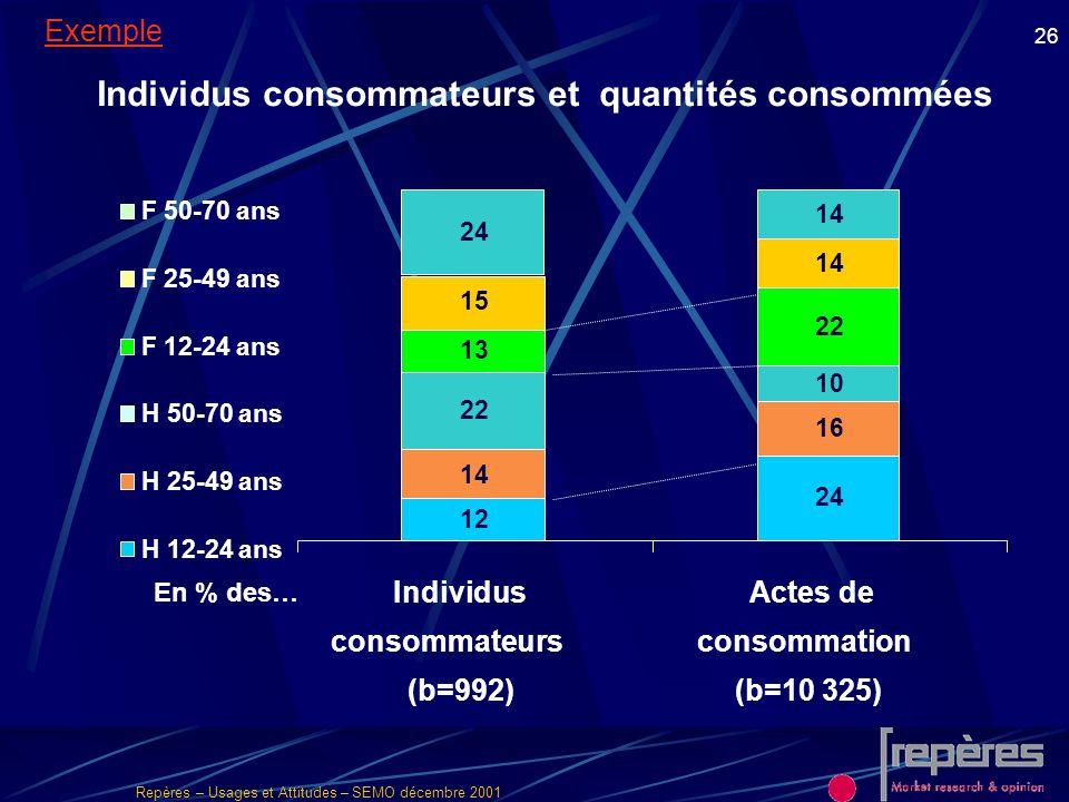 Individus consommateurs et quantités consommées