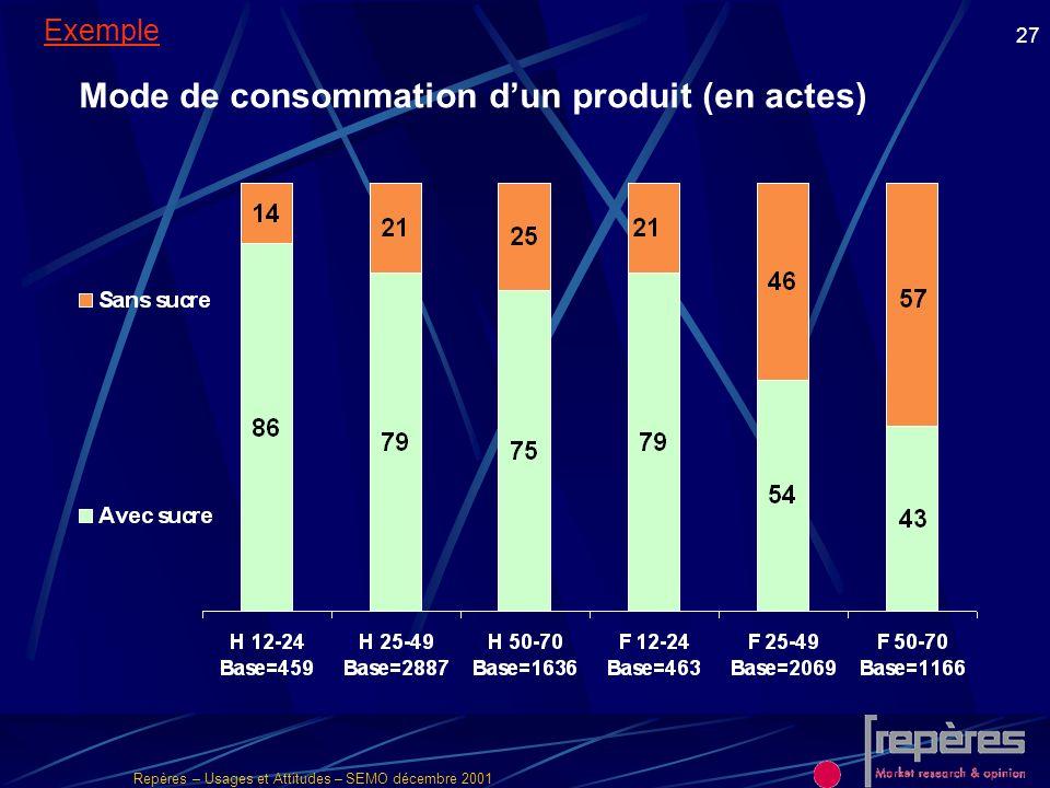 Mode de consommation d'un produit (en actes)