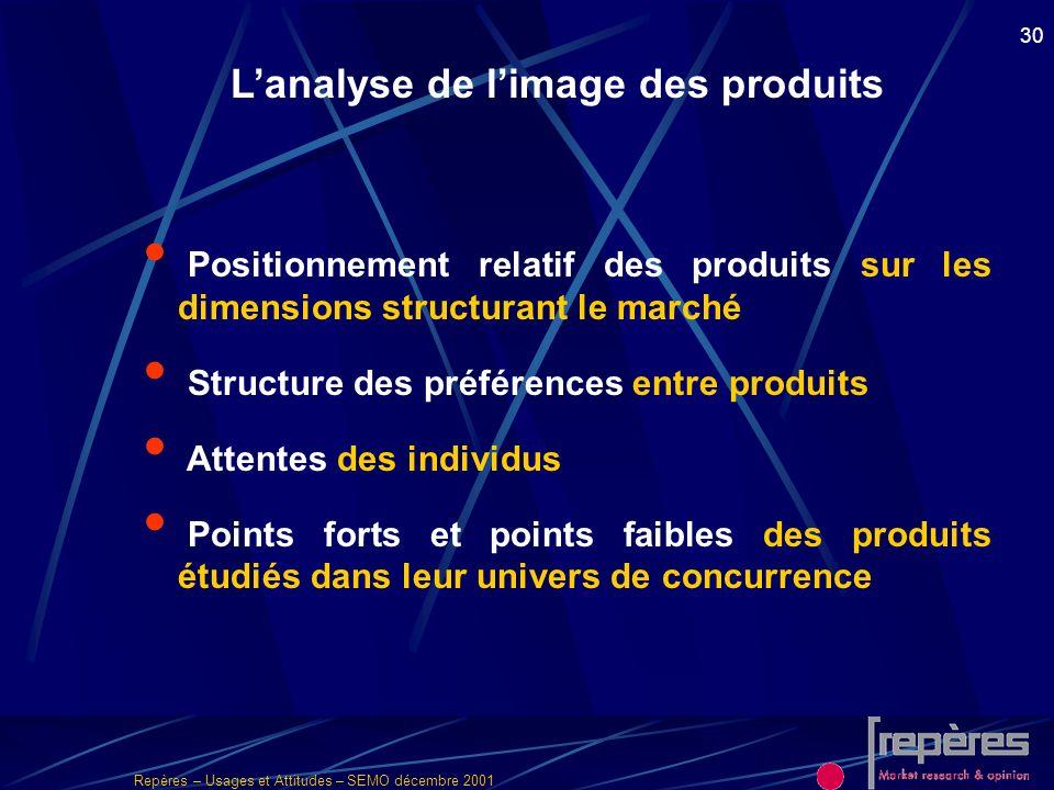 L'analyse de l'image des produits