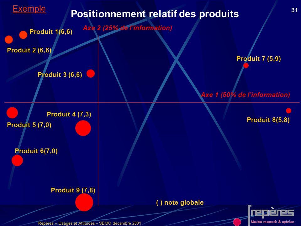 Positionnement relatif des produits