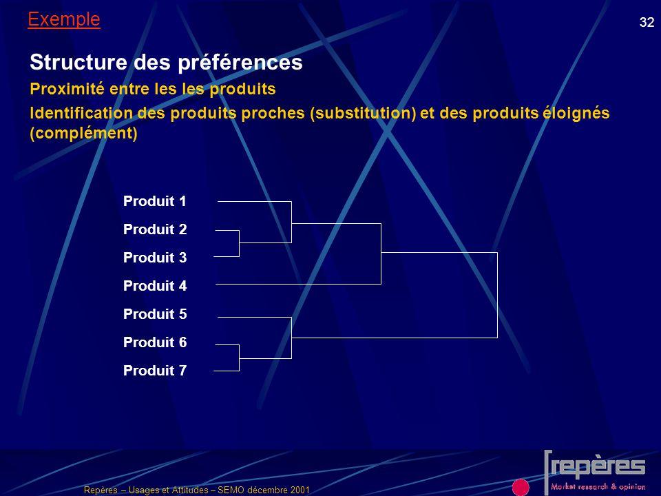Structure des préférences