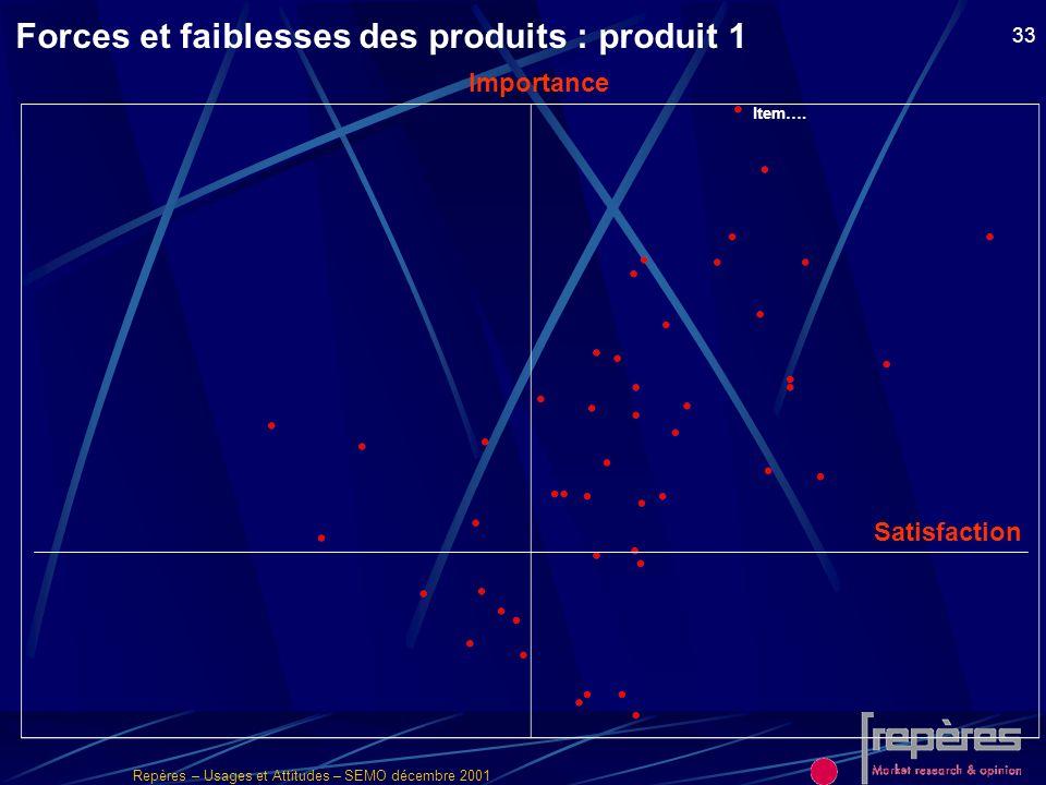 Forces et faiblesses des produits : produit 1