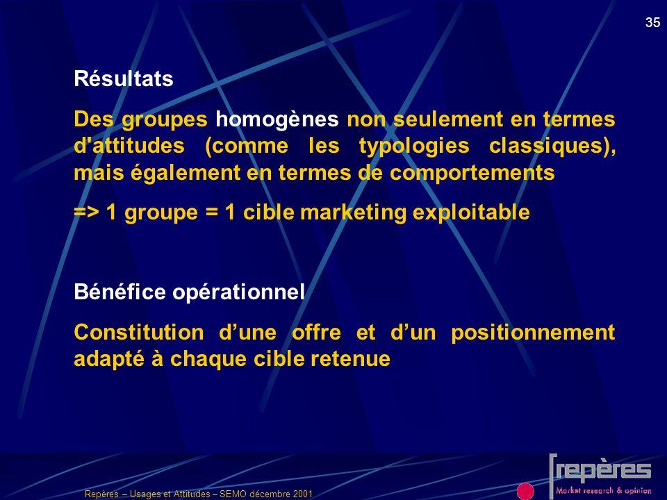 Résultats Des groupes homogènes non seulement en termes d attitudes (comme les typologies classiques), mais également en termes de comportements.
