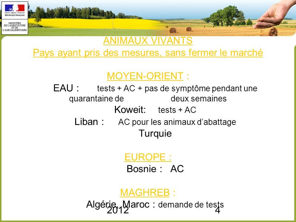ANIMAUX VIVANTS Pays ayant pris des mesures, sans fermer le marché MOYEN-ORIENT : EAU : tests + AC + pas de symptôme pendant une quarantaine de deux semaines Koweit: tests + AC Liban : AC pour les animaux d'abattage Turquie EUROPE : Bosnie : AC MAGHREB : Algérie, Maroc : demande de tests