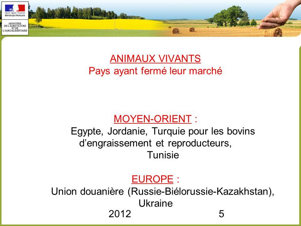ANIMAUX VIVANTS Pays ayant fermé leur marché MOYEN-ORIENT :