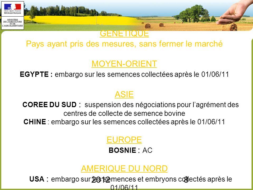 GENETIQUE Pays ayant pris des mesures, sans fermer le marché MOYEN-ORIENT EGYPTE : embargo sur les semences collectées après le 01/06/11 ASIE COREE DU SUD : suspension des négociations pour l'agrément des centres de collecte de semence bovine CHINE : embargo sur les semences collectées après le 01/06/11 EUROPE BOSNIE : AC AMERIQUE DU NORD USA : embargo sur les semences et embryons collectés après le 01/06/11