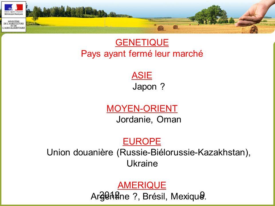 GENETIQUE Pays ayant fermé leur marché ASIE. Japon. MOYEN-ORIENT
