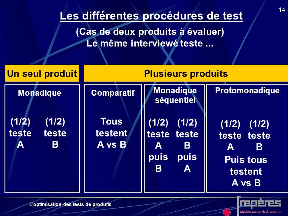 Les différentes procédures de test