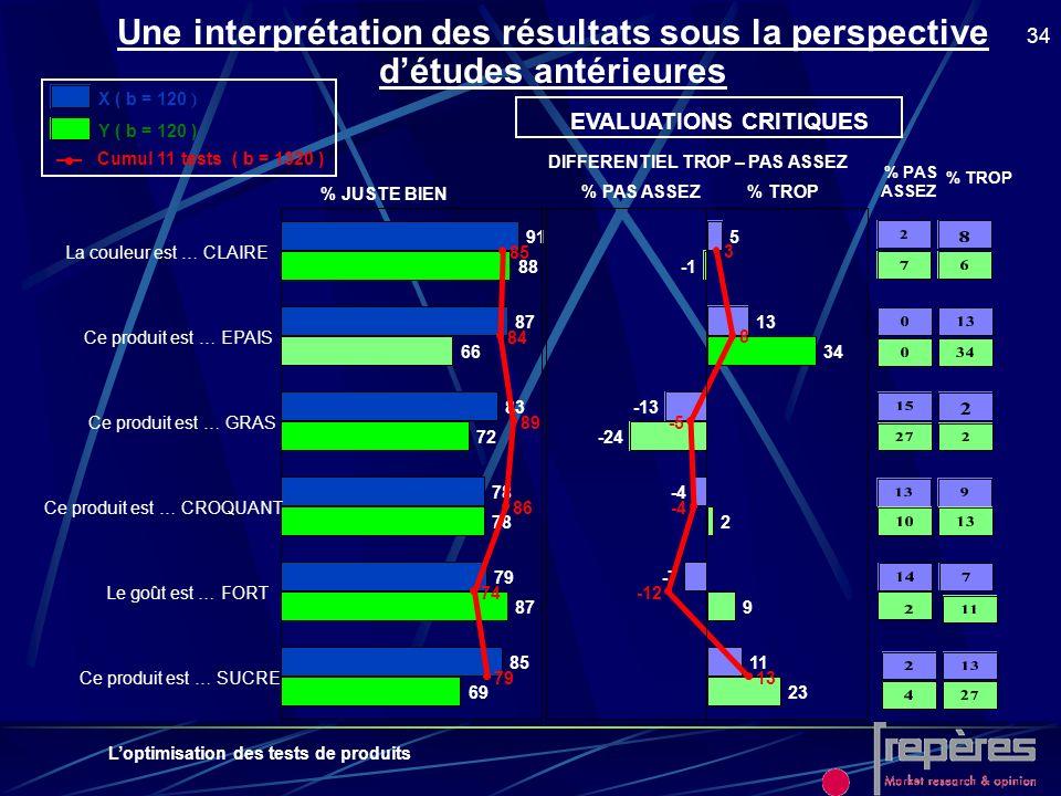 Une interprétation des résultats sous la perspective d'études antérieures