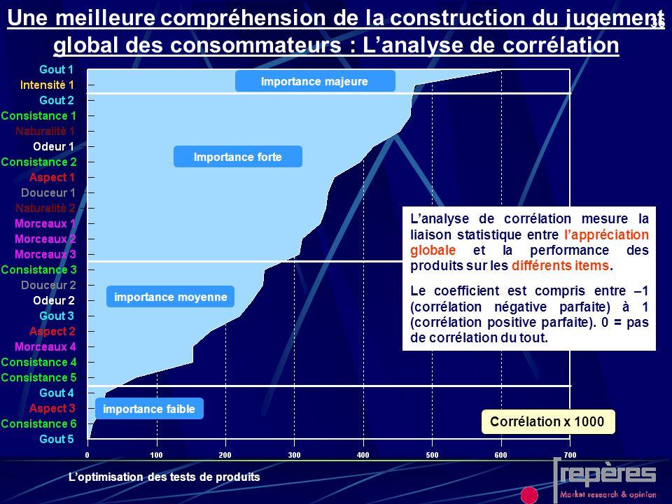 Une meilleure compréhension de la construction du jugement global des consommateurs : L'analyse de corrélation