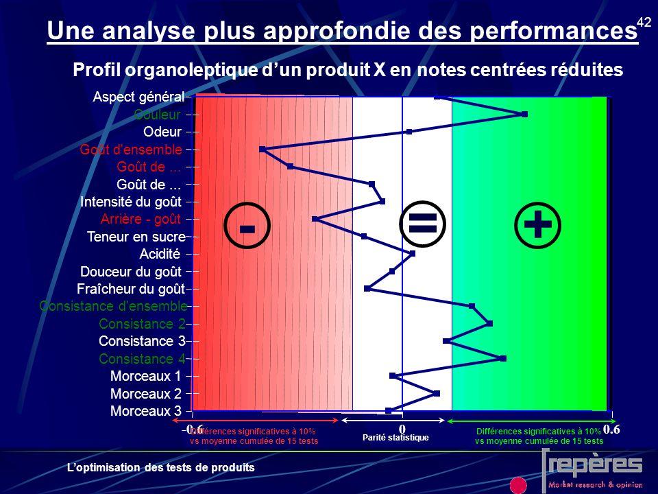 - = + Une analyse plus approfondie des performances