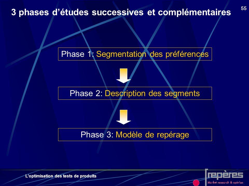 3 phases d'études successives et complémentaires