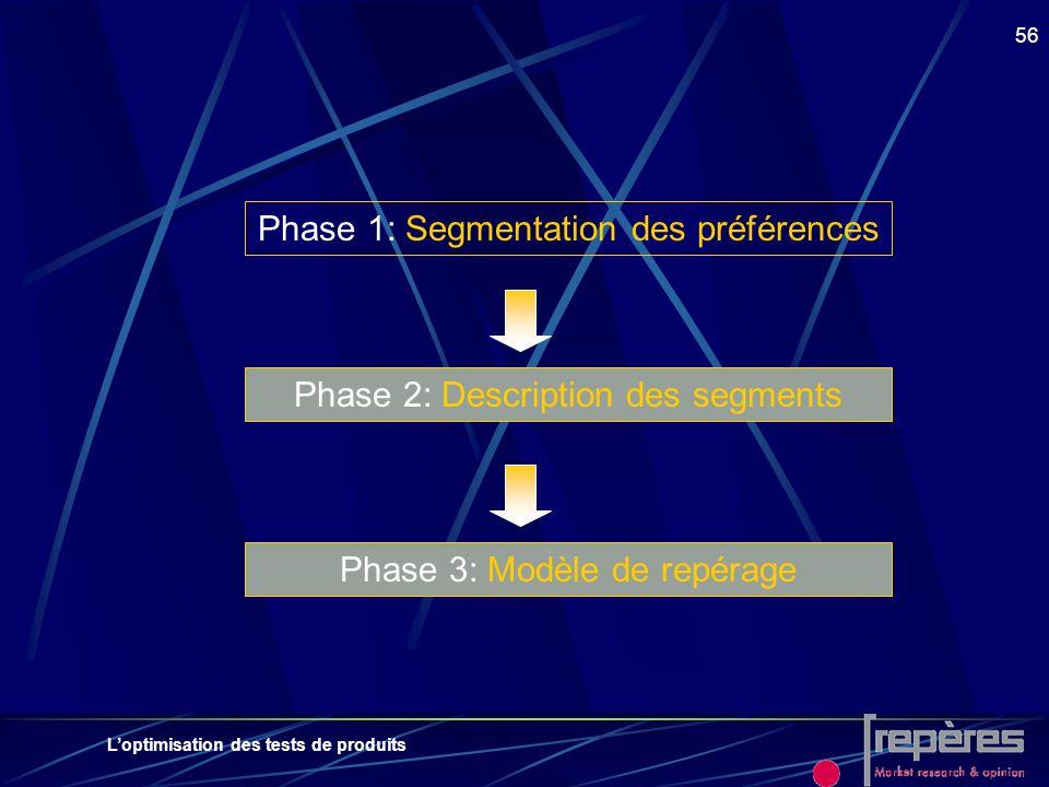Phase 1: Segmentation des préférences