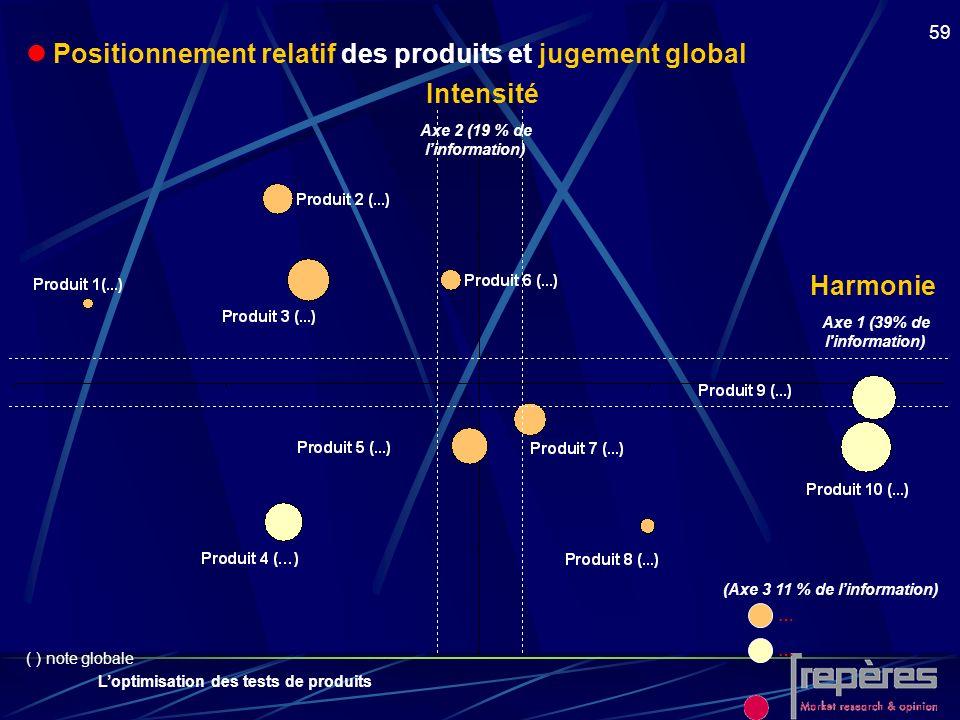  Positionnement relatif des produits et jugement global