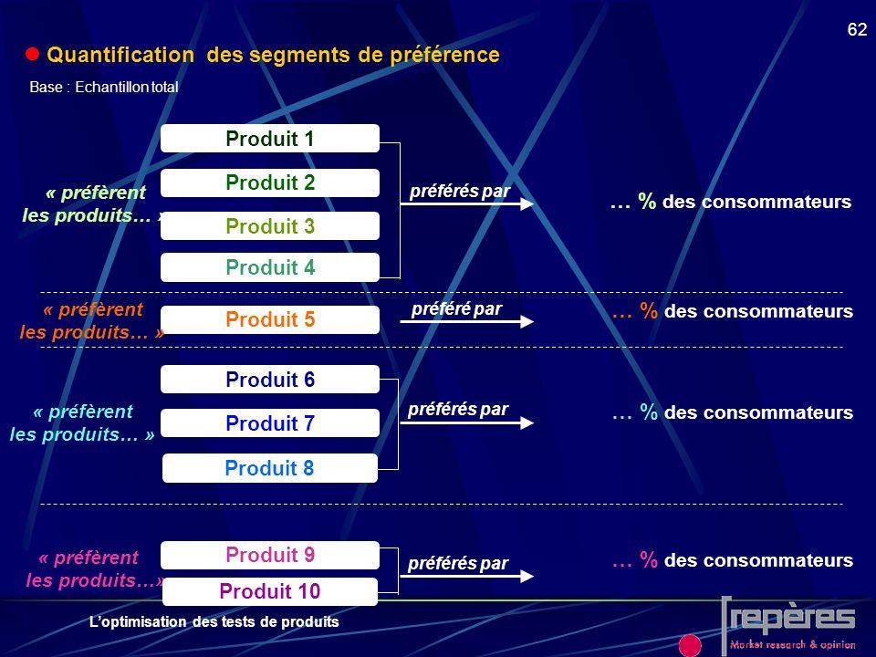  Quantification des segments de préférence