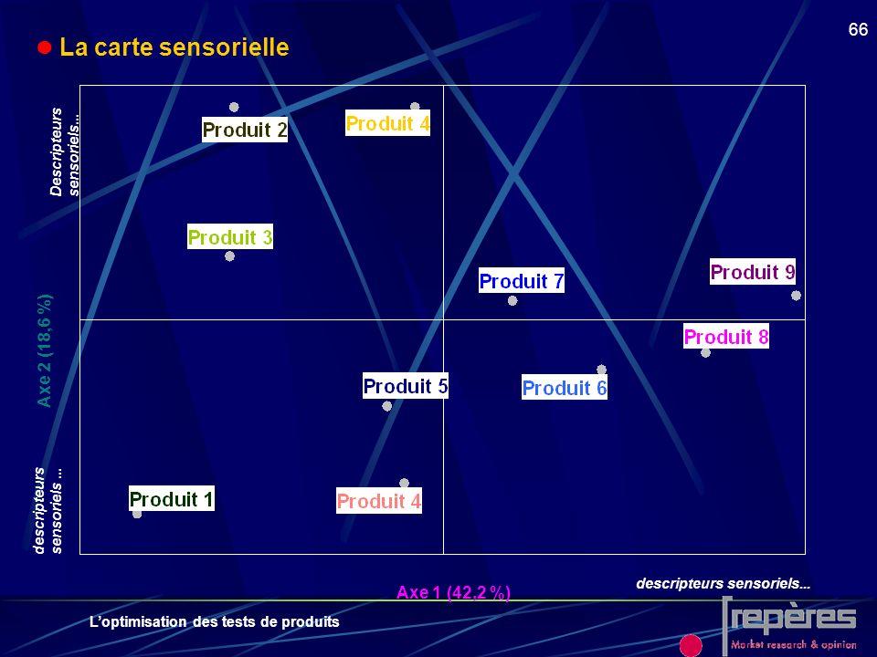  La carte sensorielle Axe 2 (18,6 %) Axe 1 (42,2 %)
