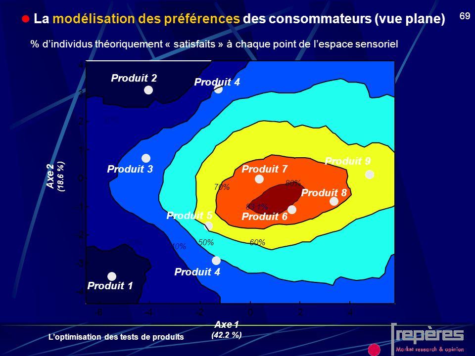  La modélisation des préférences des consommateurs (vue plane)