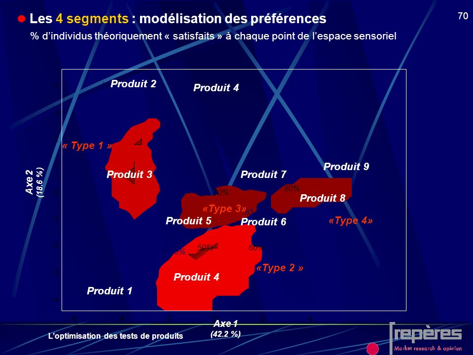  Les 4 segments : modélisation des préférences