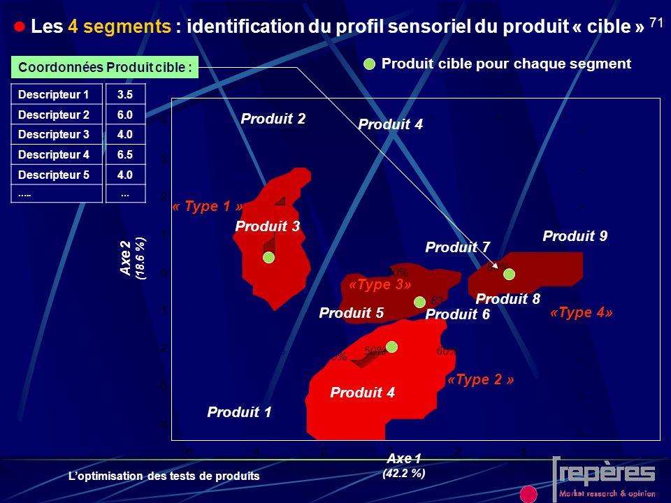  Les 4 segments : identification du profil sensoriel du produit « cible »