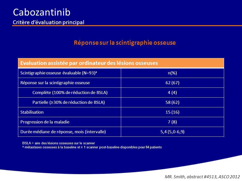 Cabozantinib Critère d'évaluation principal