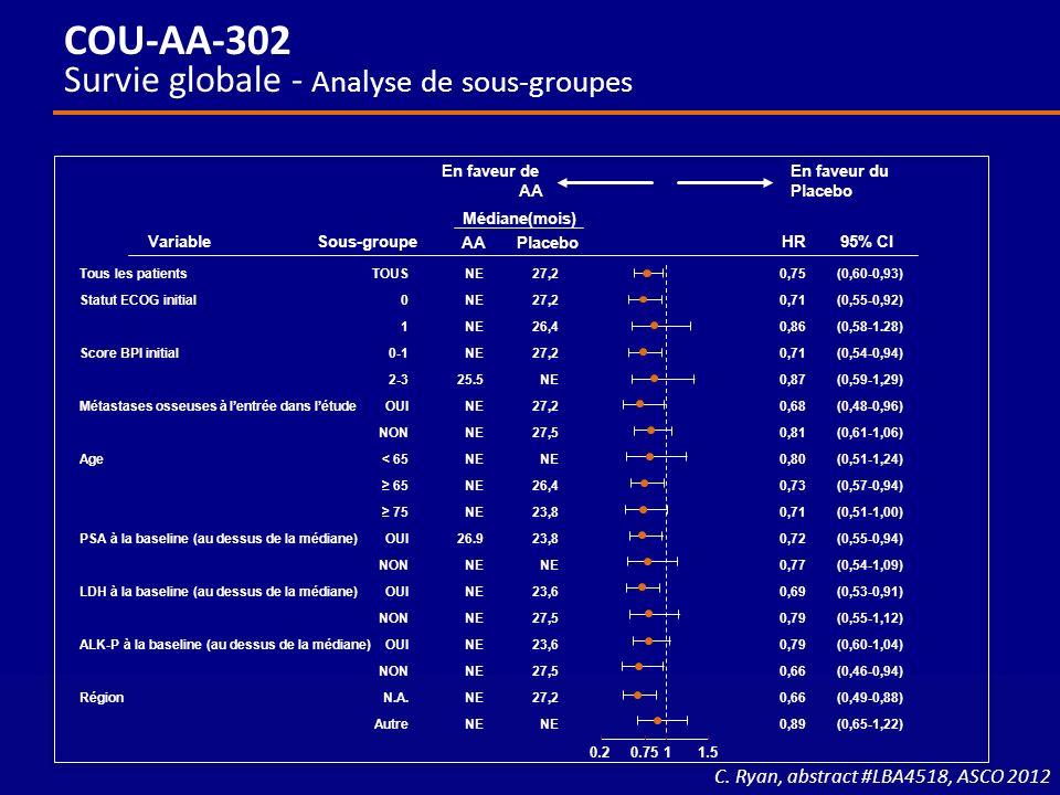 COU-AA-302 Survie globale - Analyse de sous-groupes