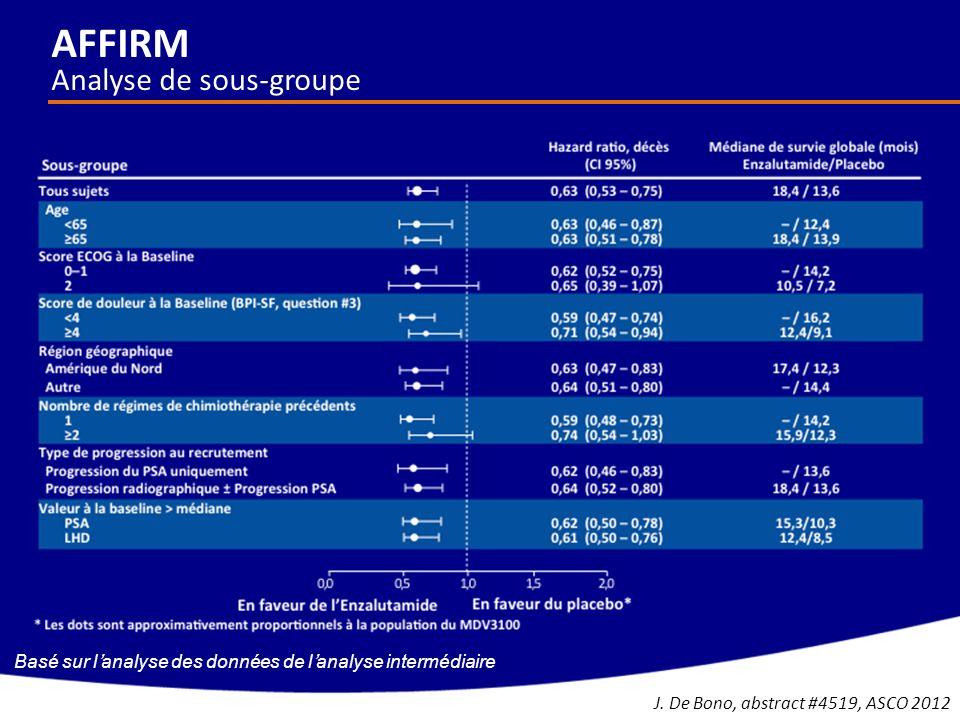 AFFIRM Analyse de sous-groupe