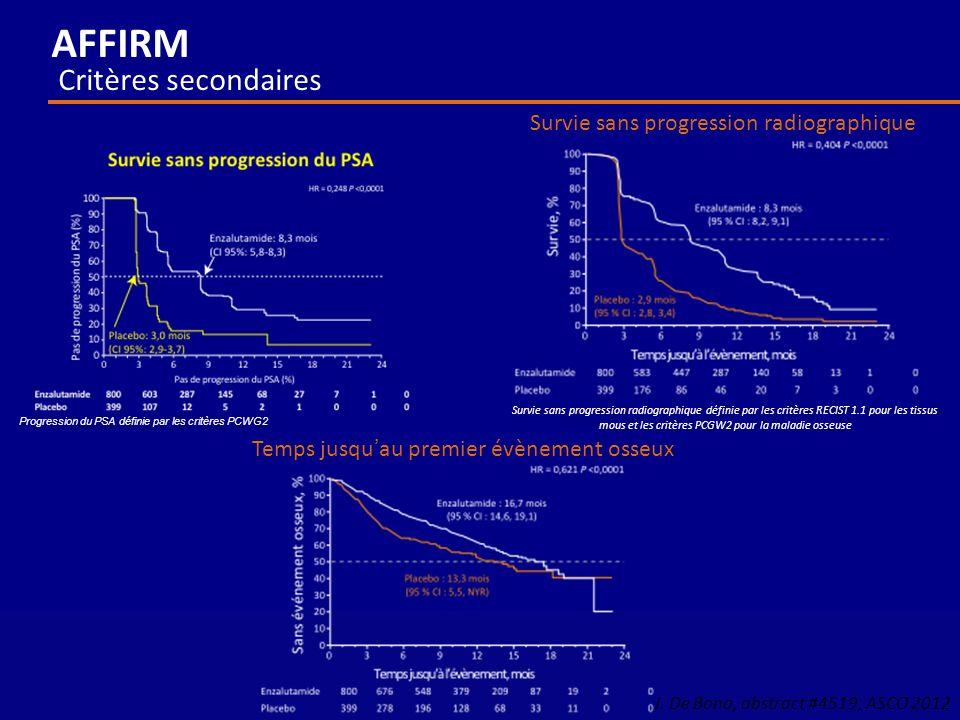 AFFIRM Critères secondaires