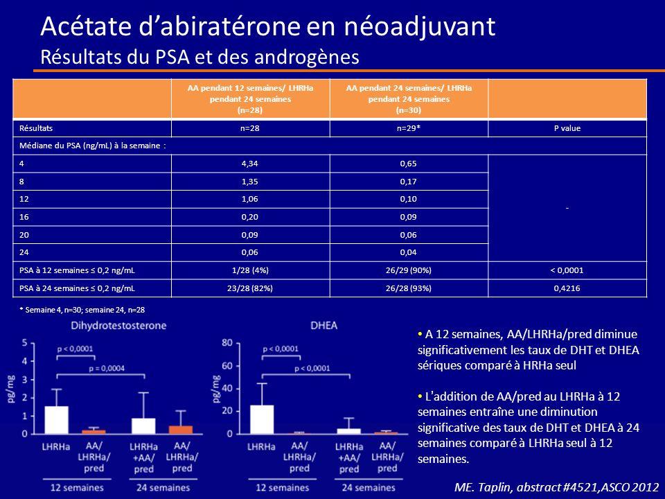 Acétate d'abiratérone en néoadjuvant Résultats du PSA et des androgènes