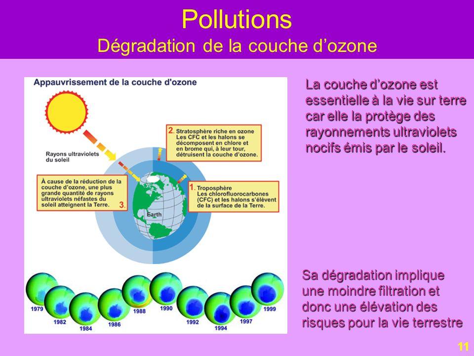 Dégradation de la couche d'ozone