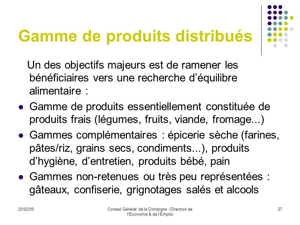 Gamme de produits distribués