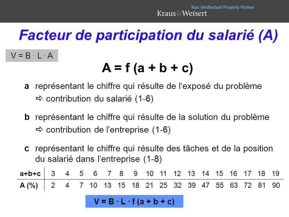 Facteur de participation du salarié (A)