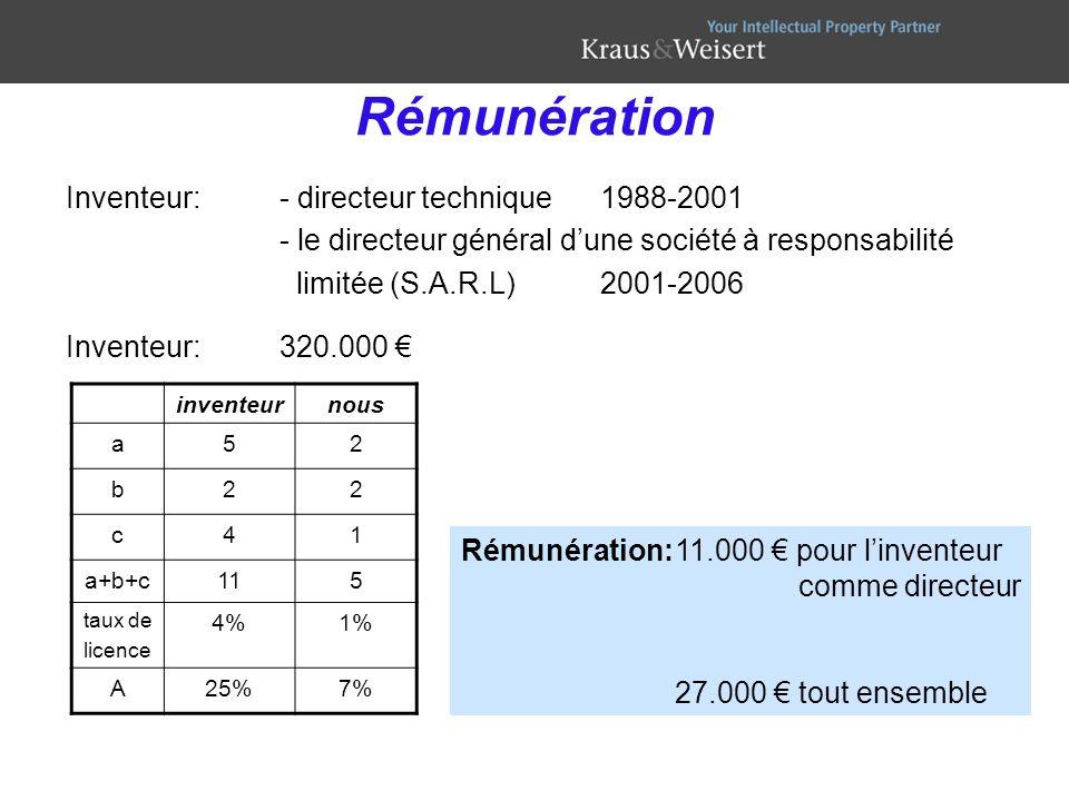 Rémunération Inventeur: - directeur technique 1988-2001