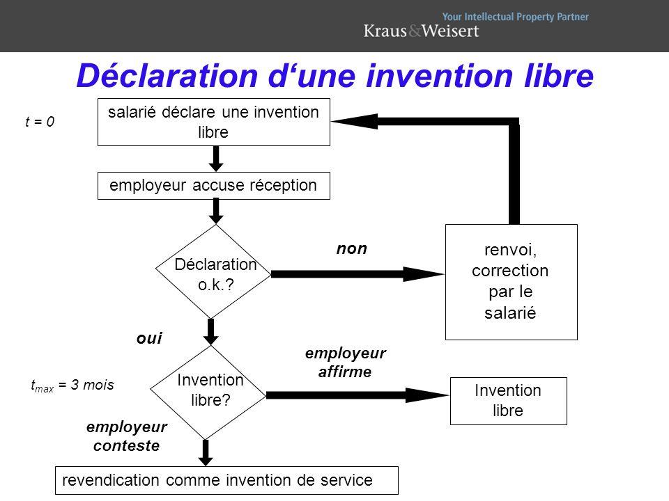 Déclaration d'une invention libre