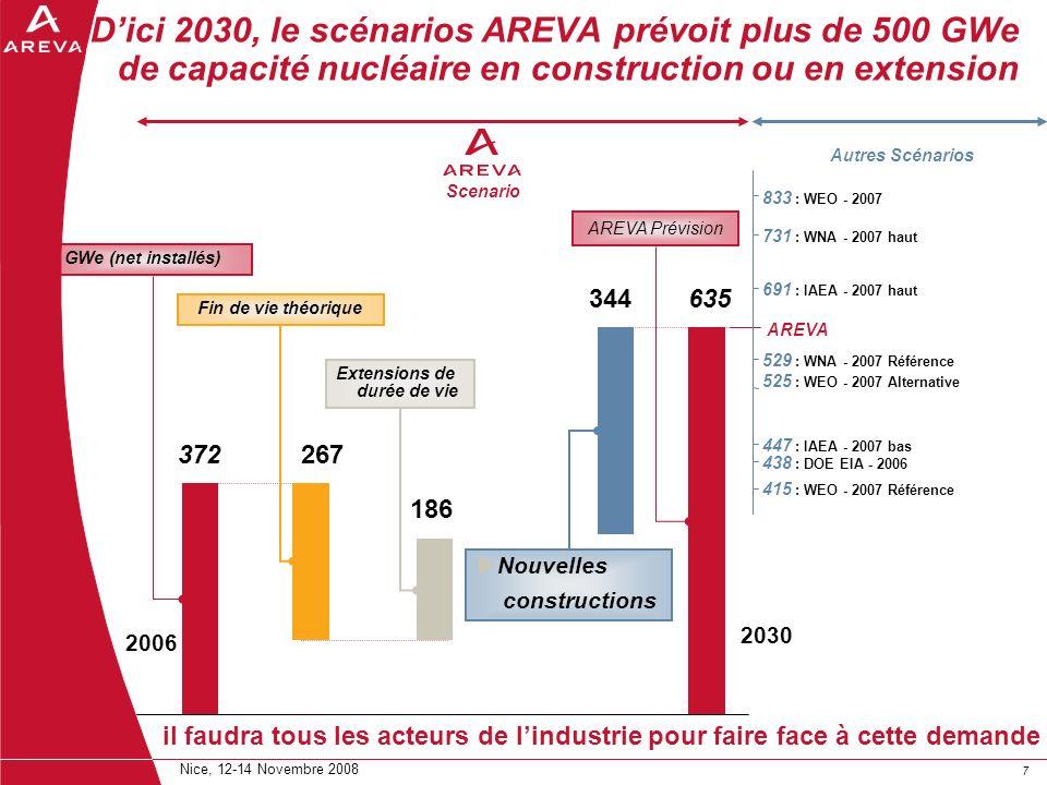 D'ici 2030, le scénarios AREVA prévoit plus de 500 GWe de capacité nucléaire en construction ou en extension