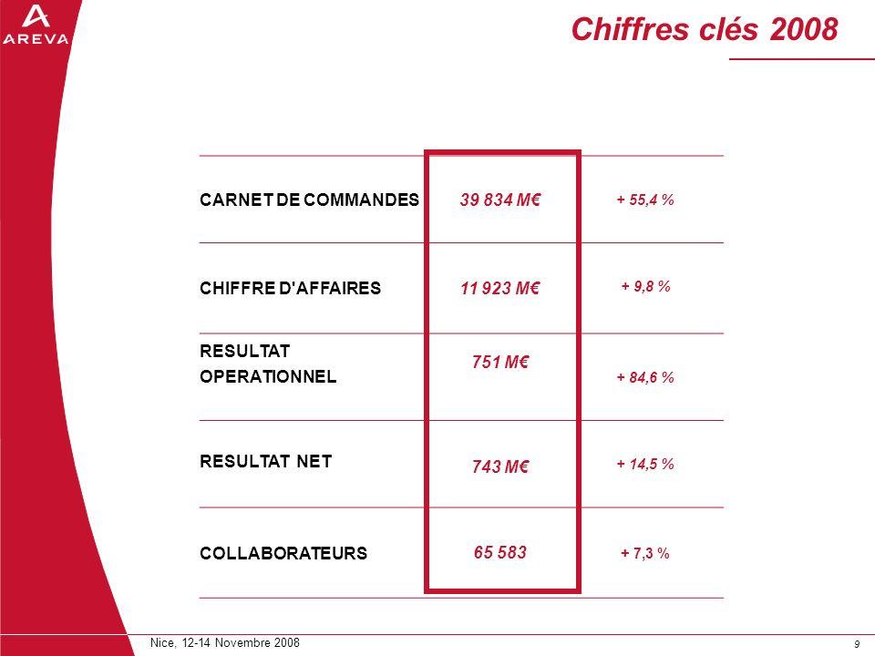 Chiffres clés 2008 CARNET DE COMMANDES 39 834 M€ CHIFFRE D AFFAIRES