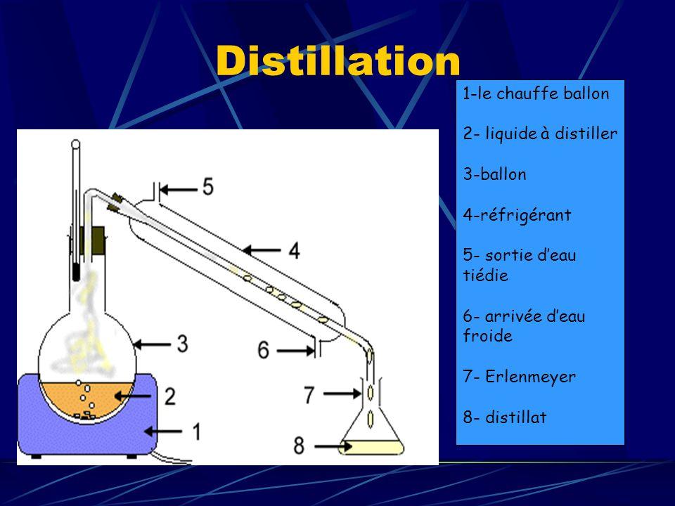 Distillation 1-le chauffe ballon 2- liquide à distiller 3-ballon