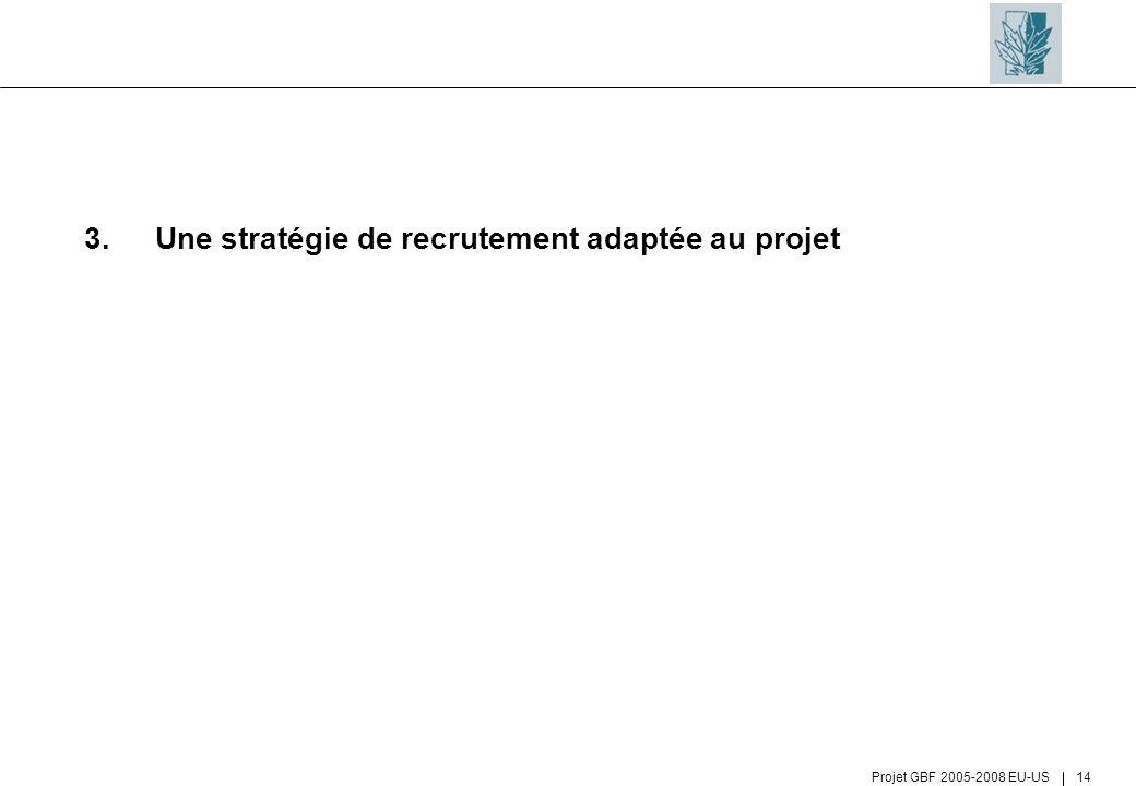 3. Une stratégie de recrutement adaptée au projet