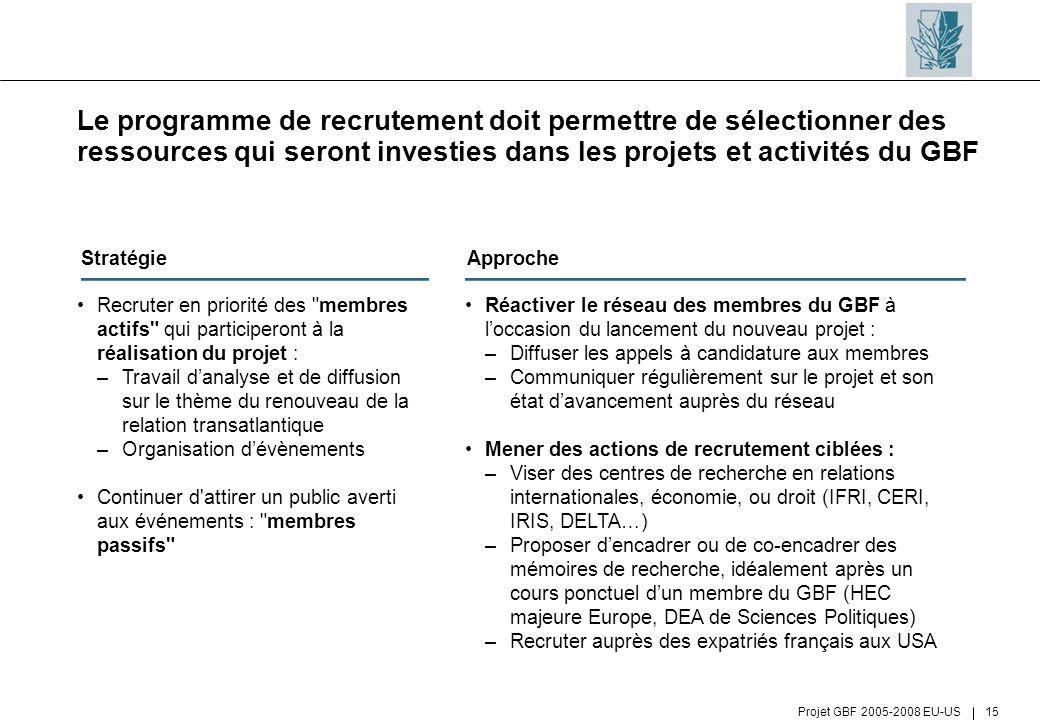 Le programme de recrutement doit permettre de sélectionner des ressources qui seront investies dans les projets et activités du GBF