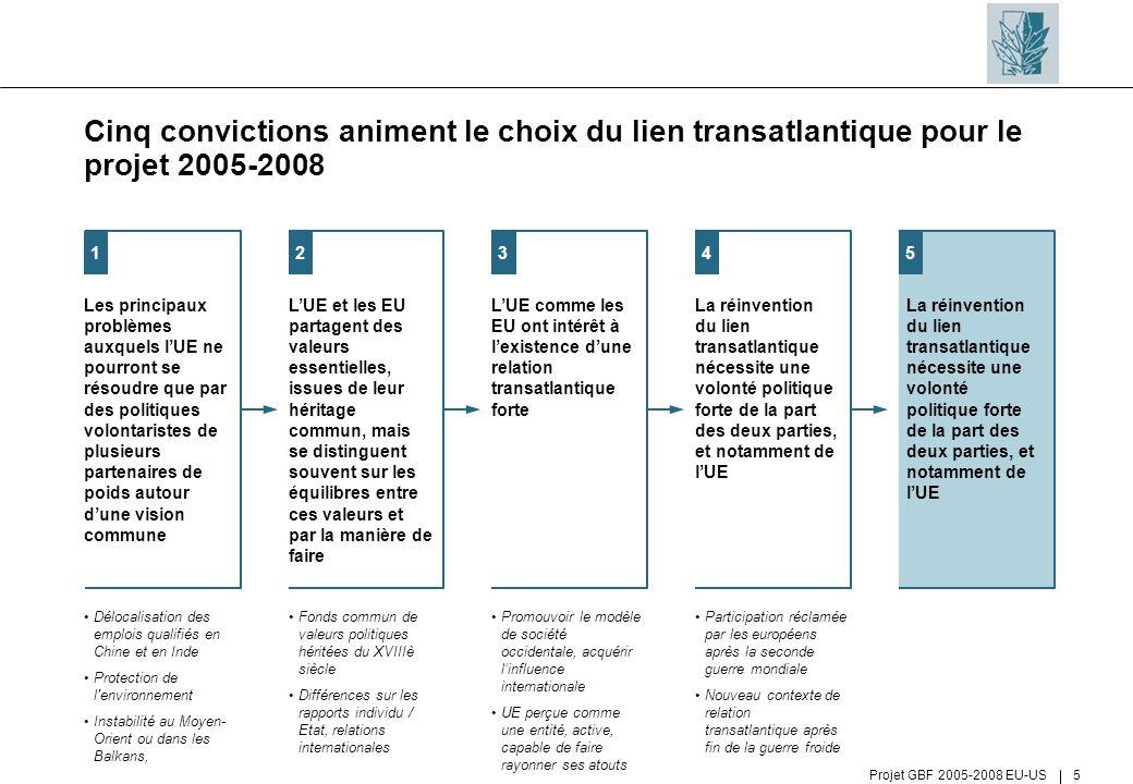 Cinq convictions animent le choix du lien transatlantique pour le projet 2005-2008