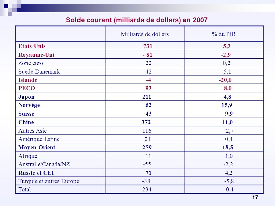 Solde courant (milliards de dollars) en 2007