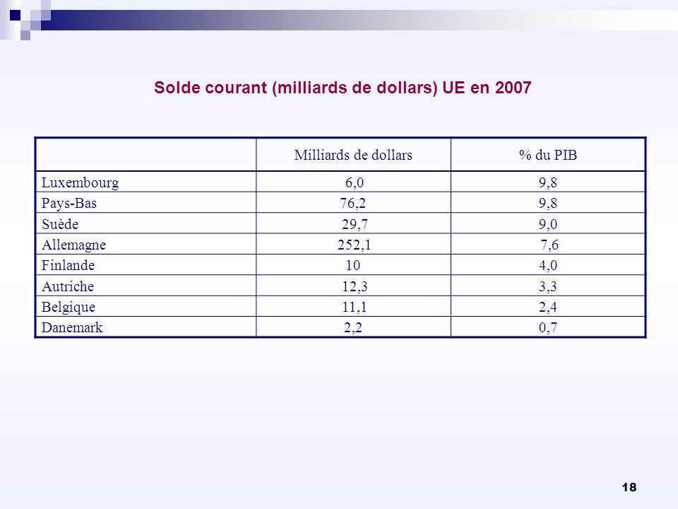 Solde courant (milliards de dollars) UE en 2007