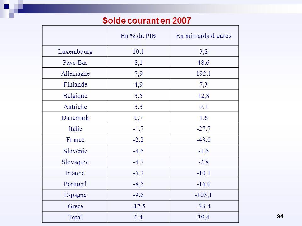 Solde courant en 2007 En % du PIB En milliards d'euros Luxembourg 10,1