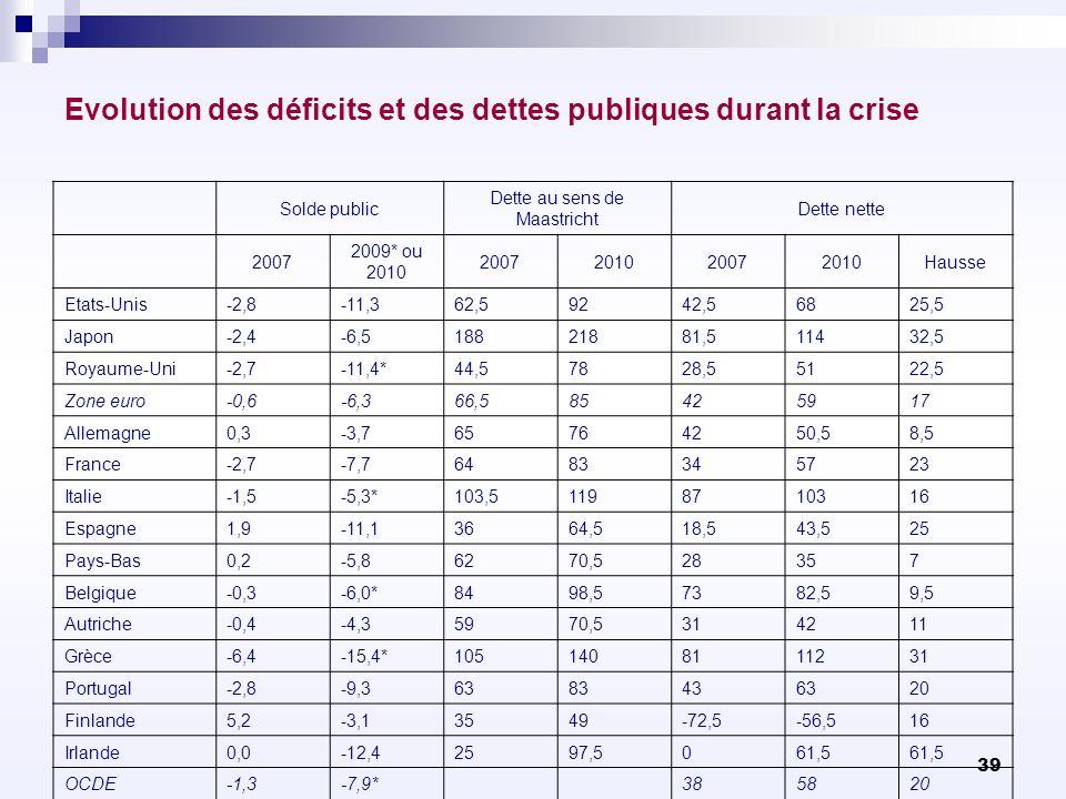 Evolution des déficits et des dettes publiques durant la crise